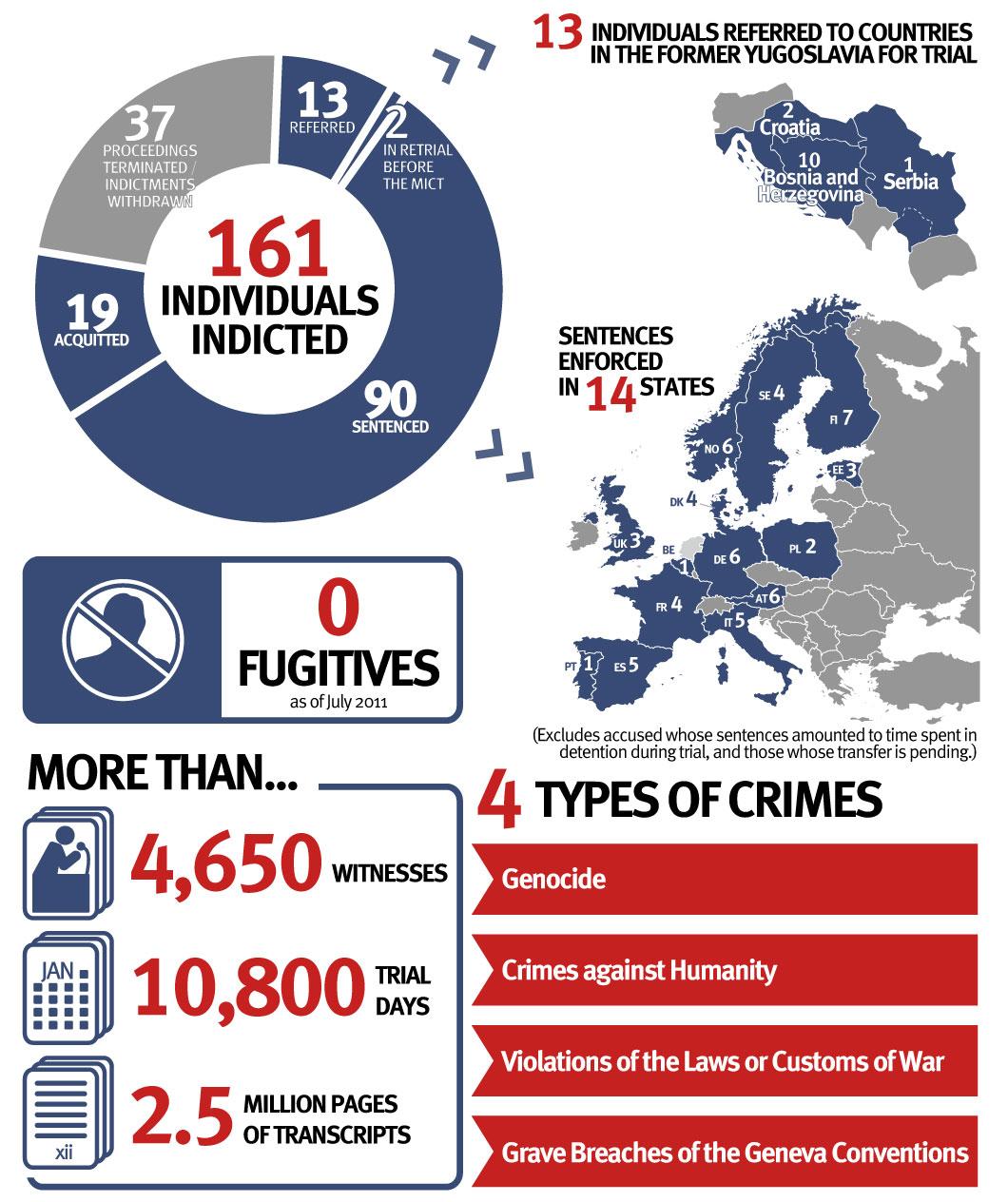 Bosnia.Infographic