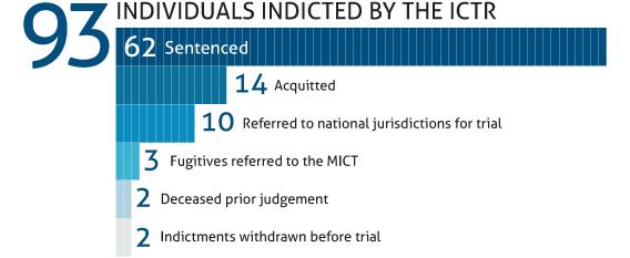 ICTR infographic