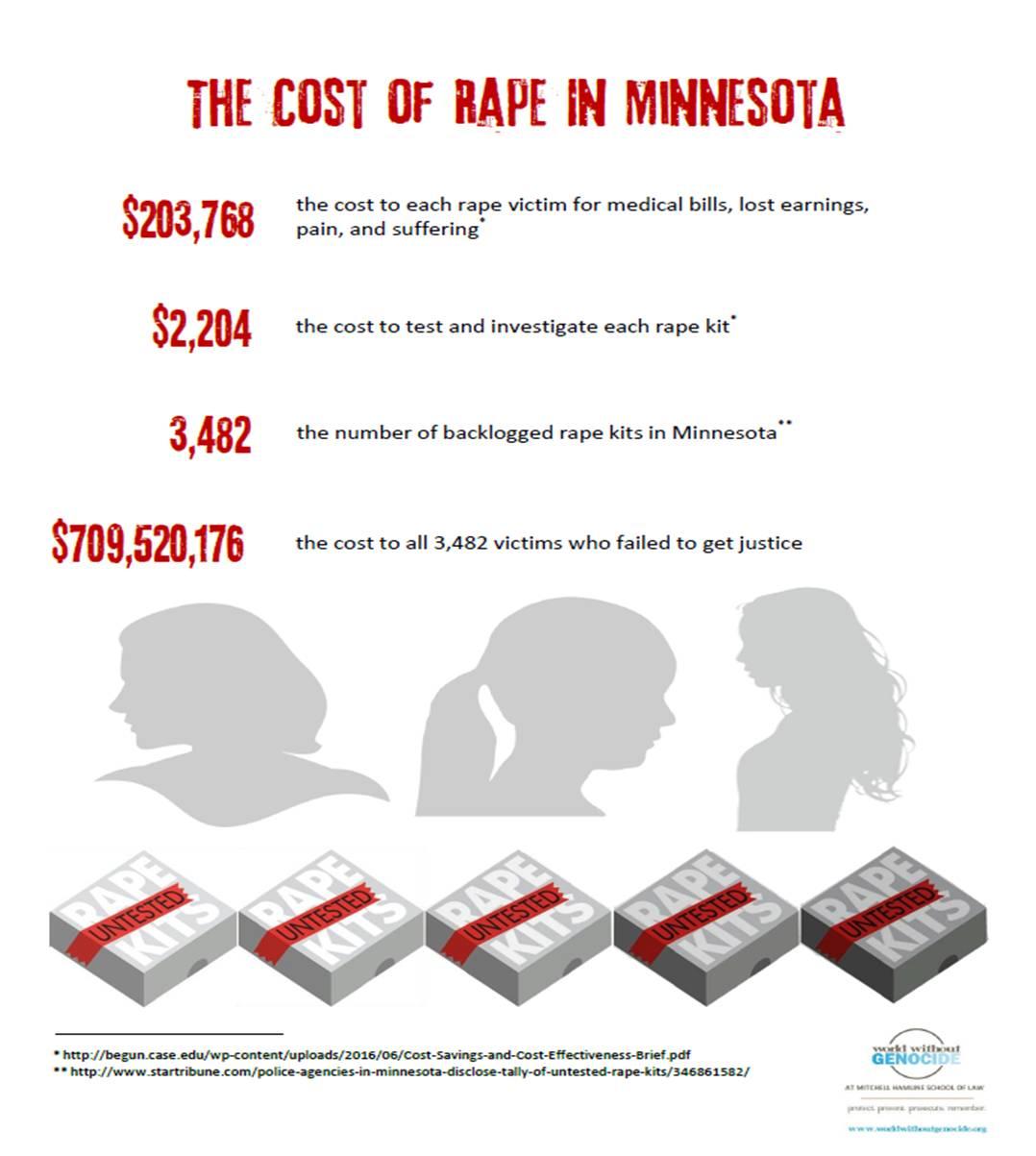 cost-of-rape