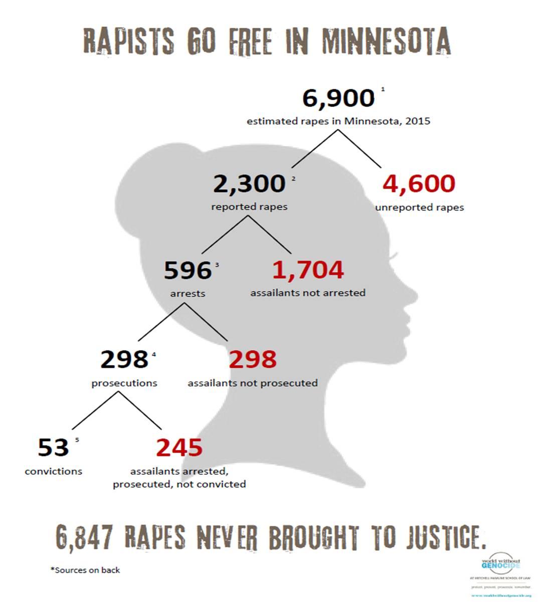 rapists-go-free