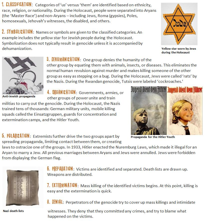 Eight Stages of Genocide « World Without Genocide - Making It Our ...
